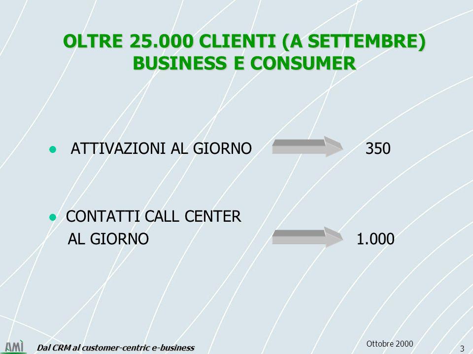 Dal CRM al customer-centric e-business 3 Ottobre 2000 OLTRE 25.000 CLIENTI (A SETTEMBRE) BUSINESS E CONSUMER ATTIVAZIONI AL GIORNO 350 CONTATTI CALL CENTER AL GIORNO 1.000