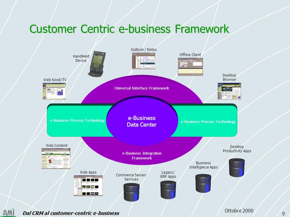 Dal CRM al customer-centric e-business 9 Ottobre 2000 Universal Interface Framework e-Business Integration Framework e-Business Process Technology e-Business Data Center Desktop Browser Offline Client Outlook / Notes Web Kiosk/TV HandHeld Device Web Content Web Apps Desktop Productivity Apps Business Intelligence Apps Legacy/ ERP Apps Commerce Server/ Services Customer Centric e-business Framework