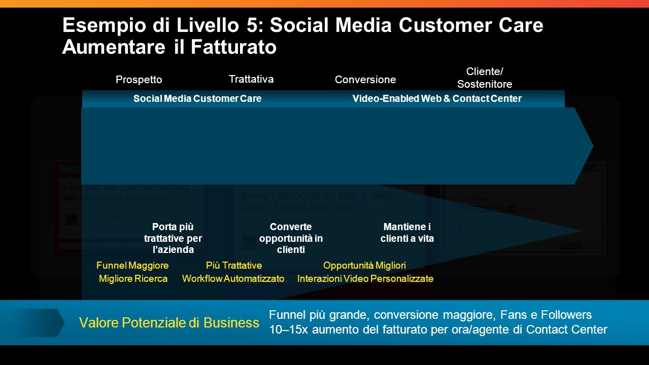 © 2009 Cisco Systems, Inc. All rights reserved.Cisco ConfidentialPresentation_ID 9 Prospects Leads Conversion Customers/ Advocates Prospetto Trattativ