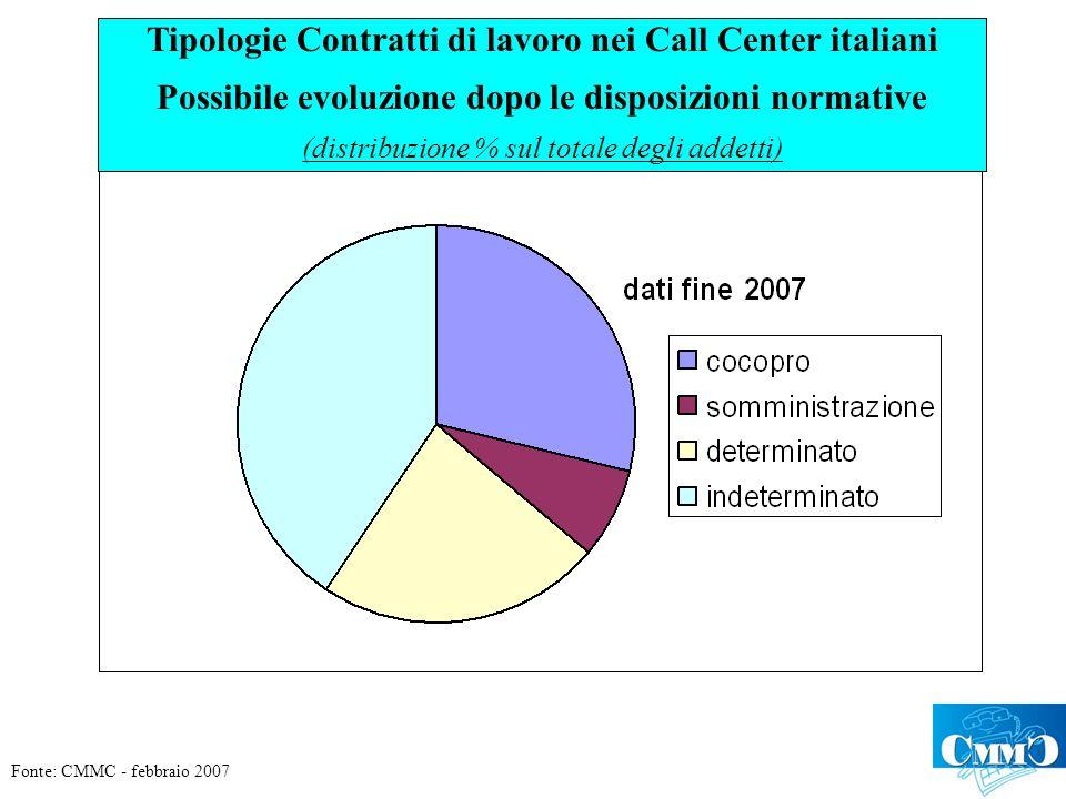Tipologie Contratti di lavoro nei Call Center italiani Possibile evoluzione dopo le disposizioni normative (distribuzione % sul totale degli addetti) Fonte: CMMC - febbraio 2007