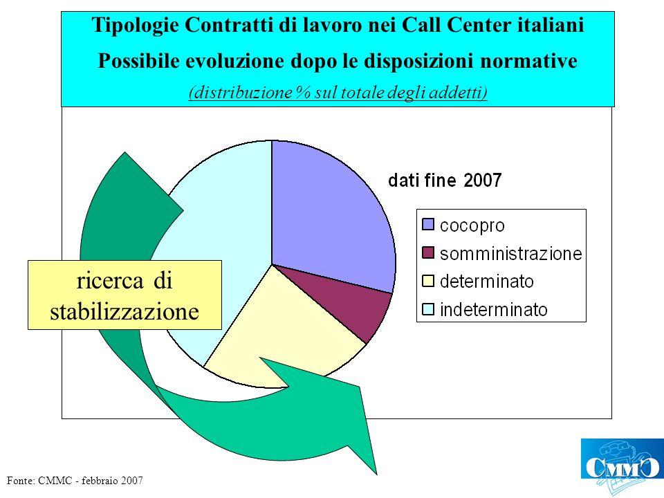 ricerca di stabilizzazione Tipologie Contratti di lavoro nei Call Center italiani Possibile evoluzione dopo le disposizioni normative (distribuzione % sul totale degli addetti) Fonte: CMMC - febbraio 2007