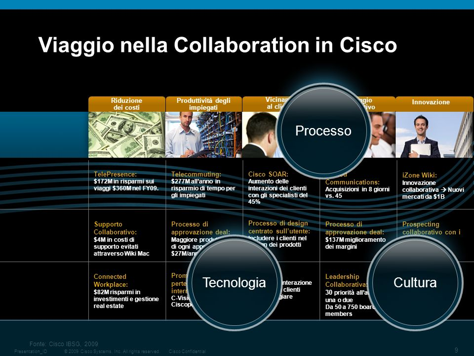 © 2009 Cisco Systems, Inc. All rights reserved.Cisco ConfidentialPresentation_ID 9 Innovazione Vantaggio Competitivo Vicinanza al cliente Produttività