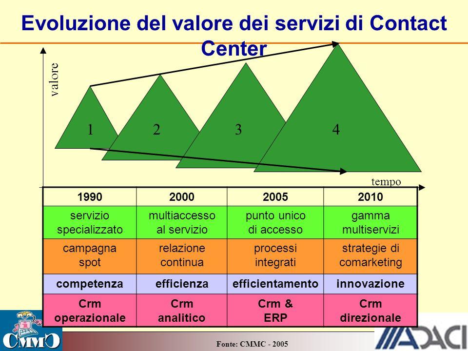 Evoluzione del valore dei servizi di Contact Center 1990200020052010 servizio specializzato multiaccesso al servizio punto unico di accesso gamma mult