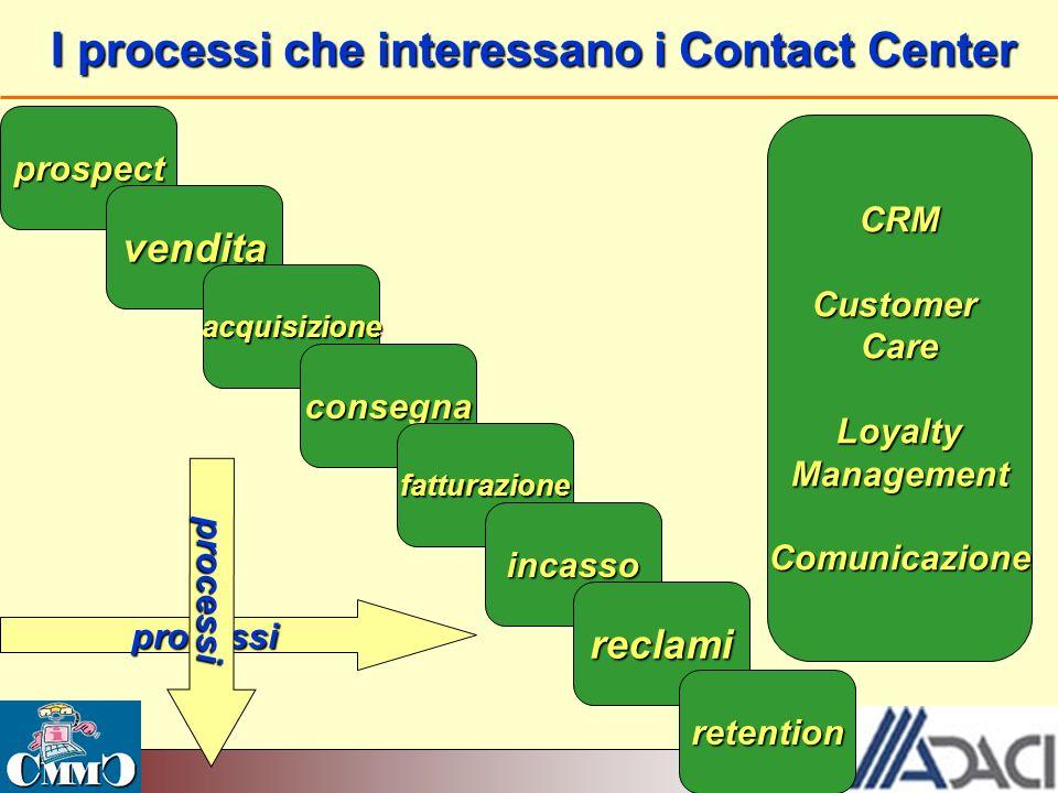 I processi che interessano i Contact Center prospect CRM Customer Care Loyalty Management Comunicazione vendita acquisizione consegna fatturazione inc