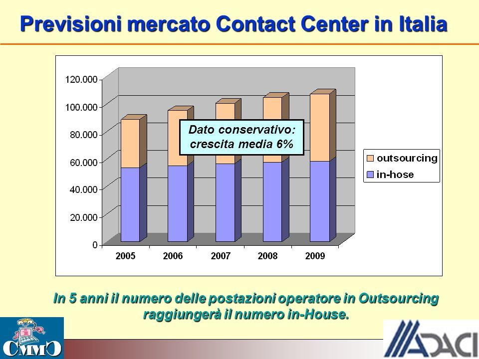 Previsioni mercato Contact Center in Italia In 5 anni il numero delle postazioni operatore in Outsourcing raggiungerà il numero in-House. Dato conserv