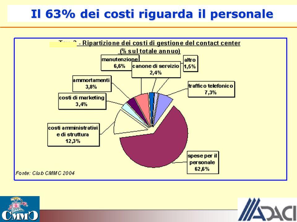 Il 63% dei costi riguarda il personale