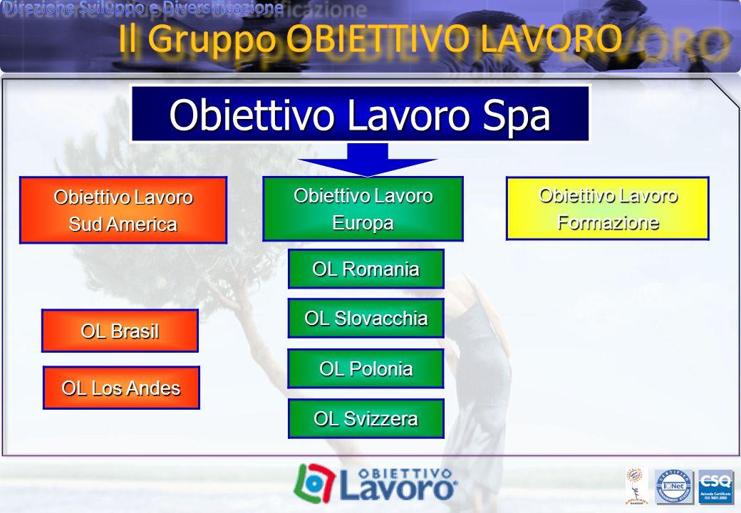 Obiettivo Lavoro Spa Obiettivo Lavoro Sud America Obiettivo Lavoro Europa Formazione OL Brasil OL Los Andes OL Romania OL Slovacchia OL Polonia OL Svizzera