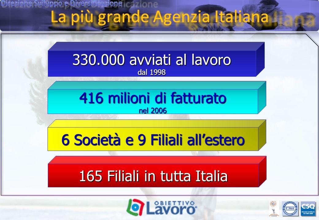 416 milioni di fatturato nel 2006 330.000 avviati al lavoro dal 1998 6 Società e 9 Filiali allestero 165 Filiali in tutta Italia