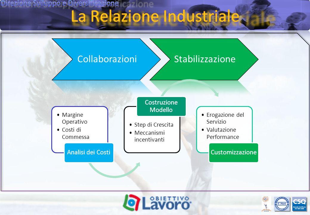 CollaborazioniStabilizzazione Margine Operativo Costi di Commessa Analisi dei Costi Step di Crescita Meccanismi incentivanti Costruzione Modello Erogazione del Servizio Valutazione Performance Customizzazione