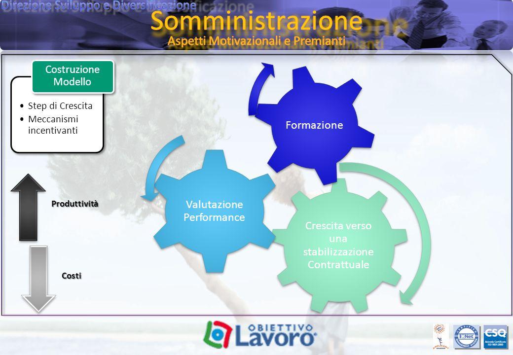 Crescita verso una stabilizzazione Contrattuale Valutazione Performance FormazioneProduttivitàCosti