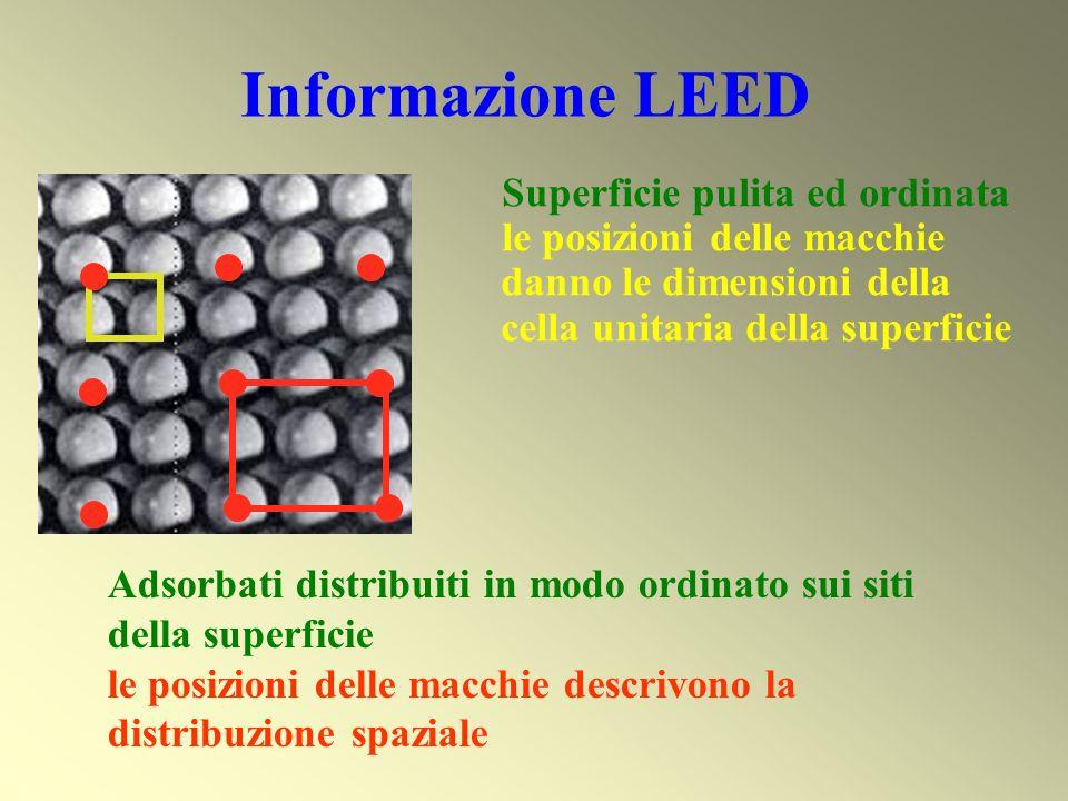 Struttura della superficie Figura LEED