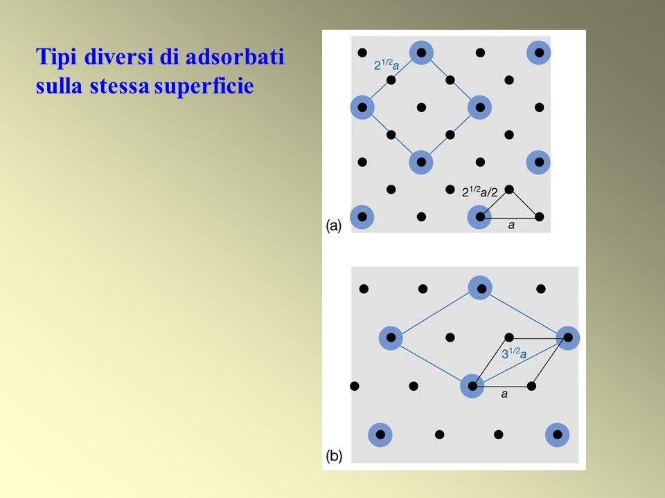 CH 3 C su Rh(110) Intensità delle macchie Informazioni su natura e struttura degli adsorbati