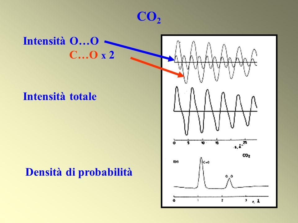 (a)senza settore rotante (b)settore rotante incluso Intensità del fascio diffuso (a) (b)