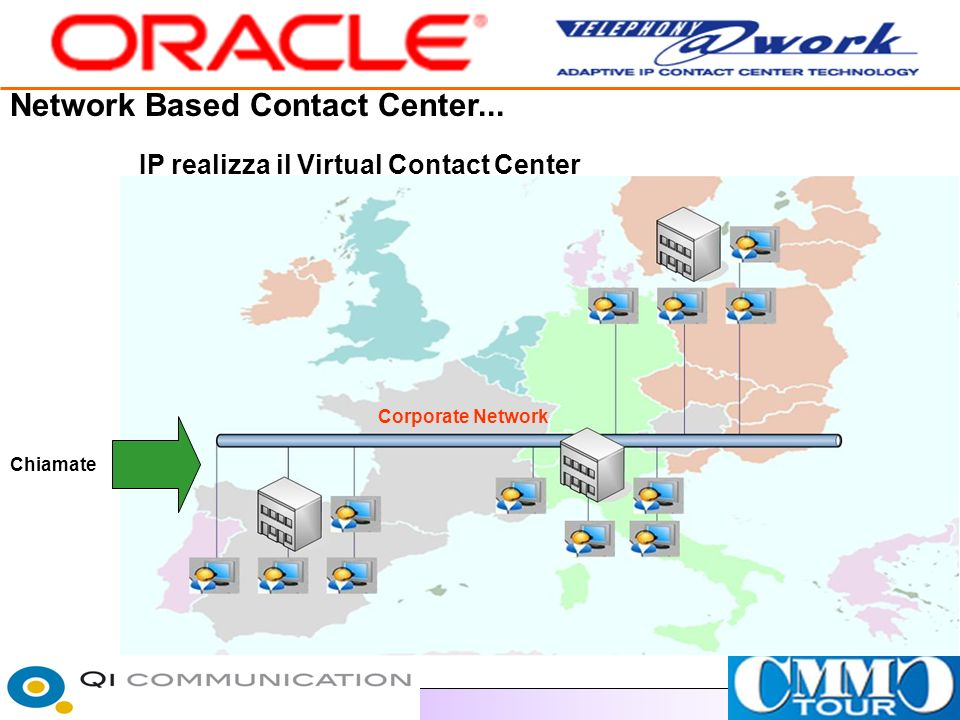 Network Based Contact Center... Corporate Network IP realizza il Virtual Contact Center