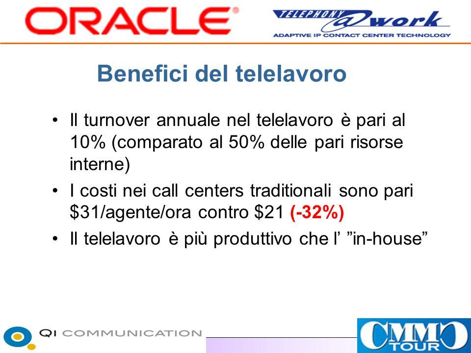 Benefici del telelavoro Il turnover annuale nel telelavoro è pari al 10% (comparato al 50% delle pari risorse interne) I costi nei call centers traditionali sono pari $31/agente/ora contro $21 (-32%) Il telelavoro è più produttivo che l in-house