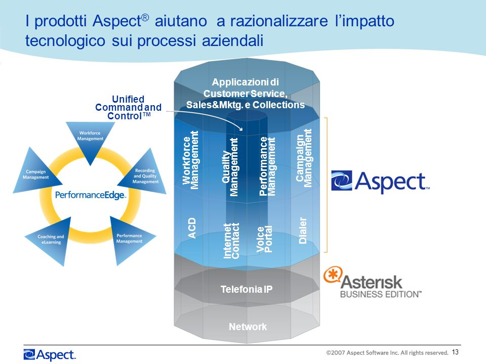 13 Telefonia IP Network Internet Contact Voice Portal Dialer ACD Applicazioni di Customer Service, Sales&Mktg. e Collections Quality Management Perfor