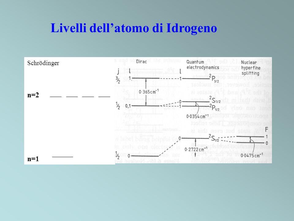 Schrödinger n=2 n=1 Livelli dellatomo di Idrogeno