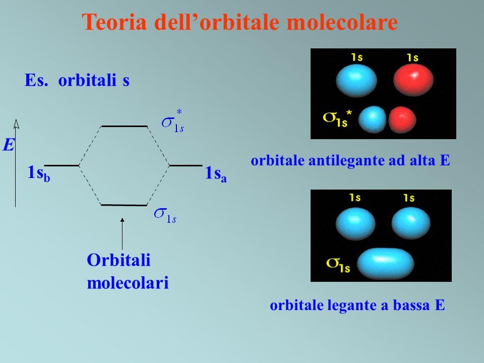 Teoria dellorbitale molecolare orbitale legante a bassa E orbitale antilegante ad alta E 1s b 1s a E Orbitali molecolari Es. orbitali s