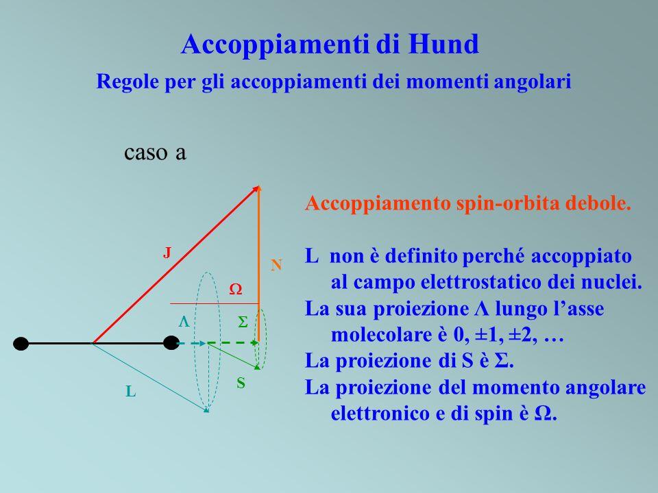 Accoppiamenti di Hund Regole per gli accoppiamenti dei momenti angolari caso a L S J N Accoppiamento spin-orbita debole. L non è definito perché accop