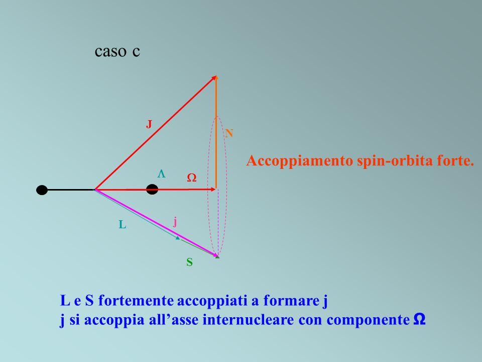 caso c S N L J j Accoppiamento spin-orbita forte. L e S fortemente accoppiati a formare j j si accoppia allasse internucleare con componente Ω