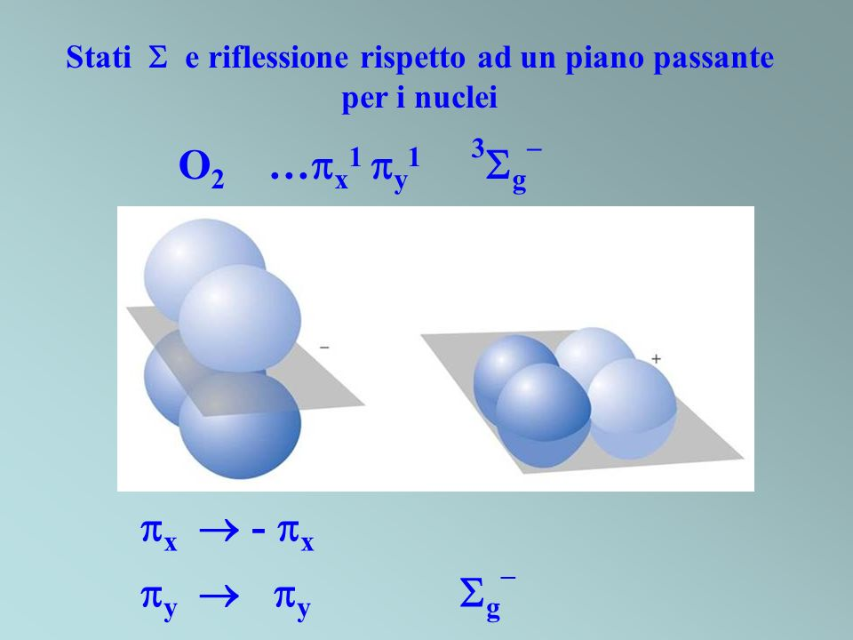 x - x y y g Stati e riflessione rispetto ad un piano passante per i nuclei O 2 … x 1 y 1 3 g