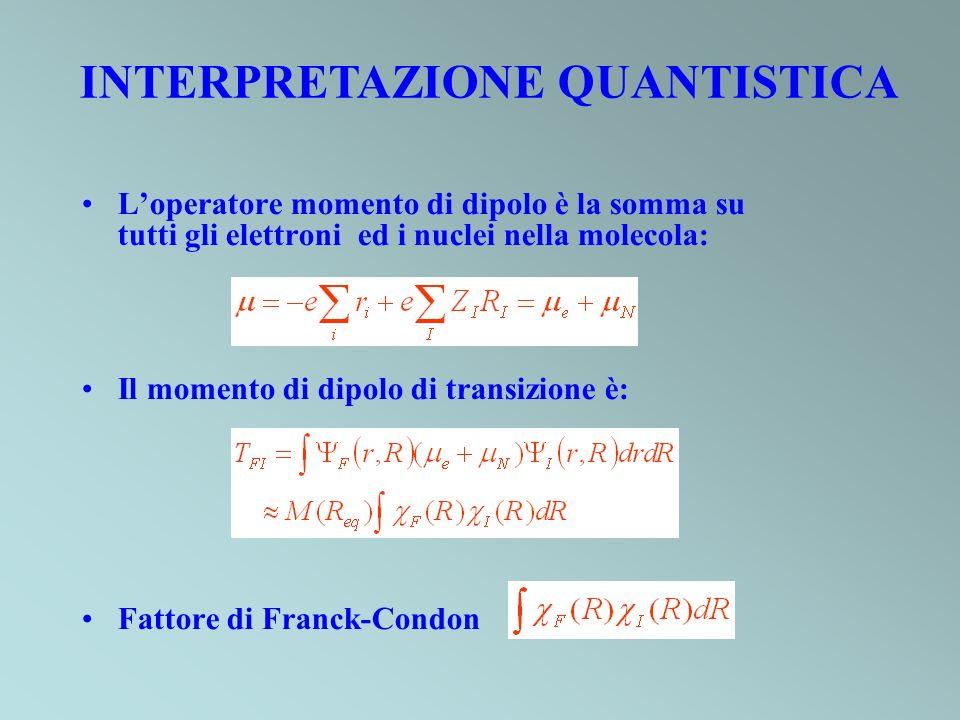 Loperatore momento di dipolo è la somma su tutti gli elettroni ed i nuclei nella molecola: Il momento di dipolo di transizione è: Fattore di Franck-Co