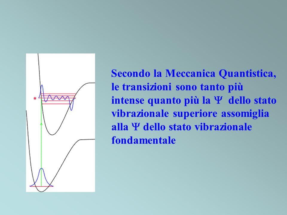 Secondo la Meccanica Quantistica, le transizioni sono tanto più intense quanto più la dello stato vibrazionale superiore assomiglia alla dello stato v