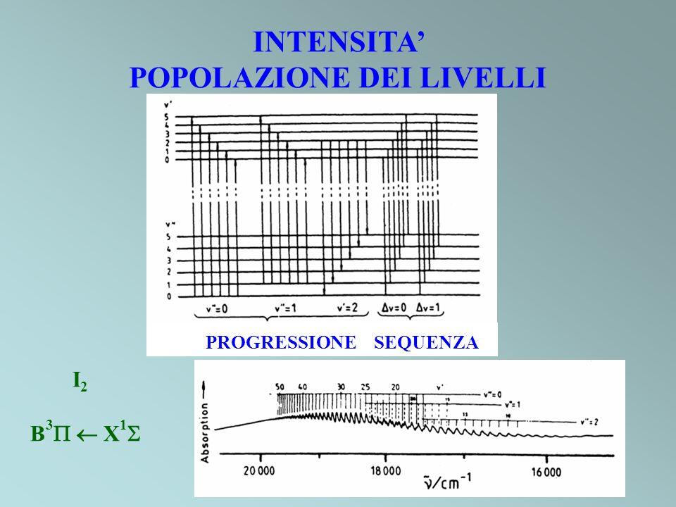 PROGRESSIONE SEQUENZA I 2 B 3 X 1 INTENSITA POPOLAZIONE DEI LIVELLI