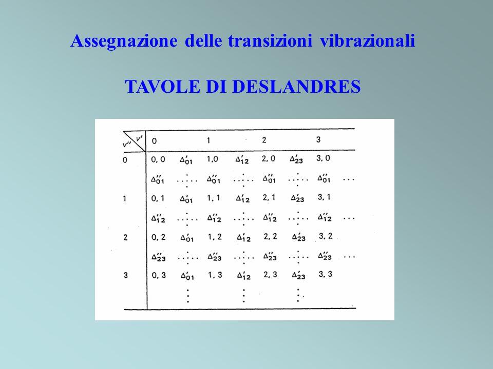 Assegnazione delle transizioni vibrazionali TAVOLE DI DESLANDRES