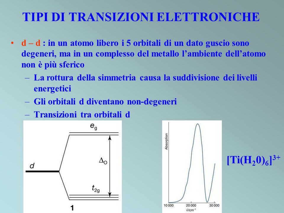 TIPI DI TRANSIZIONI ELETTRONICHE d – d : in un atomo libero i 5 orbitali di un dato guscio sono degeneri, ma in un complesso del metallo lambiente del