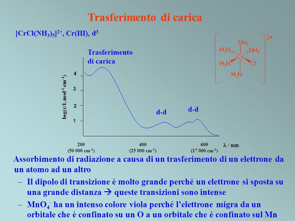 Trasferimento di carica / nm Trasferimento di carica 600 (17 000 cm -1 ) 200 (50 000 cm -1 ) 400 (25 000 cm -1 ) log( /L mol -1 cm -1 ) d-d 3 4 1 2 [C