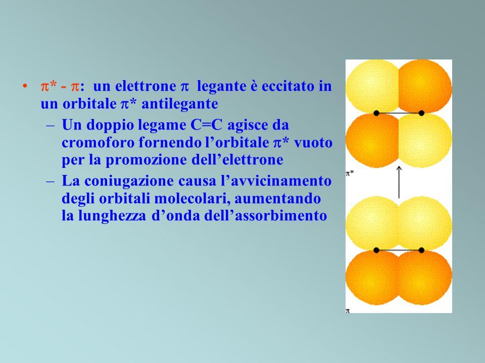 * - : un elettrone legante è eccitato in un orbitale * antilegante –Un doppio legame C=C agisce da cromoforo fornendo lorbitale * vuoto per la promozi