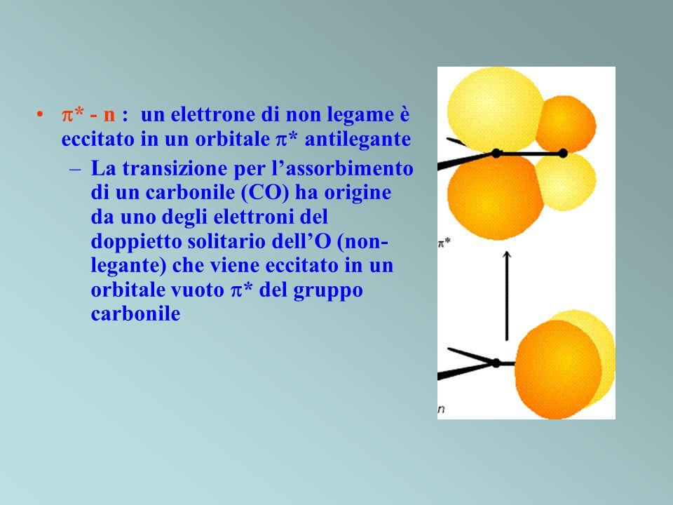* - n : un elettrone di non legame è eccitato in un orbitale * antilegante –La transizione per lassorbimento di un carbonile (CO) ha origine da uno de