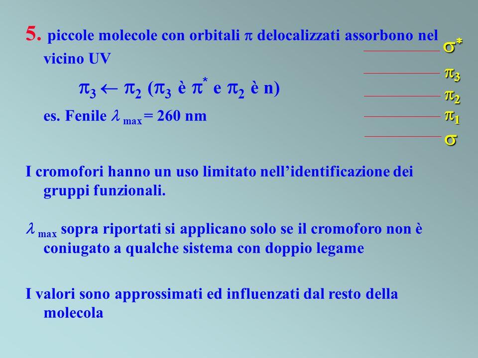 5. piccole molecole con orbitali delocalizzati assorbono nel vicino UV 3 2 ( 3 è * e 2 è n) es. Fenile max = 260 nm I cromofori hanno un uso limitato