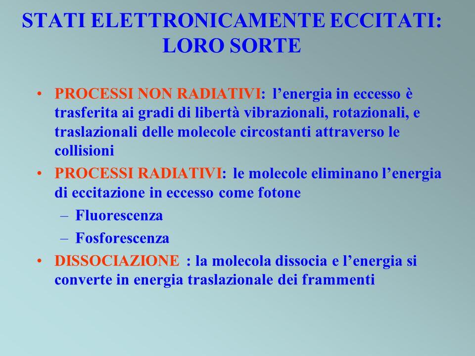 STATI ELETTRONICAMENTE ECCITATI: LORO SORTE PROCESSI NON RADIATIVI: lenergia in eccesso è trasferita ai gradi di libertà vibrazionali, rotazionali, e