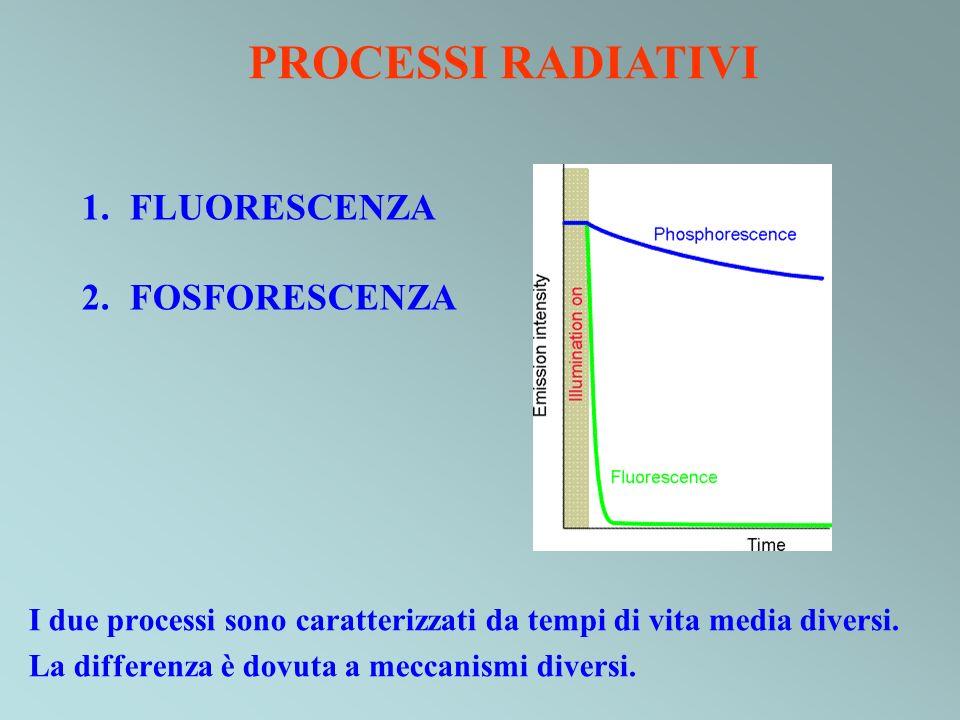 I due processi sono caratterizzati da tempi di vita media diversi. La differenza è dovuta a meccanismi diversi. PROCESSI RADIATIVI 1.FLUORESCENZA 2.FO