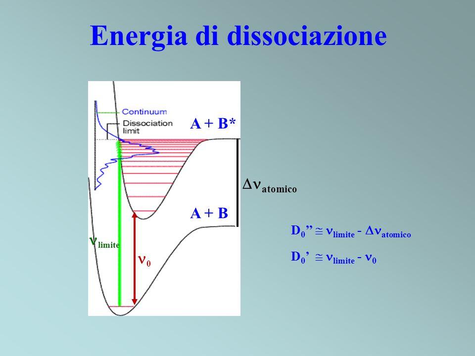 Energia di dissociazione A + B A + B* limite 0 atomico D 0 limite - atomico D 0 limite - 0