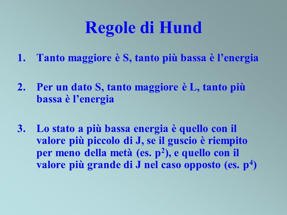 Regole di Hund 1.Tanto maggiore è S, tanto più bassa è lenergia 2.Per un dato S, tanto maggiore è L, tanto più bassa è lenergia 3.Lo stato a più bassa