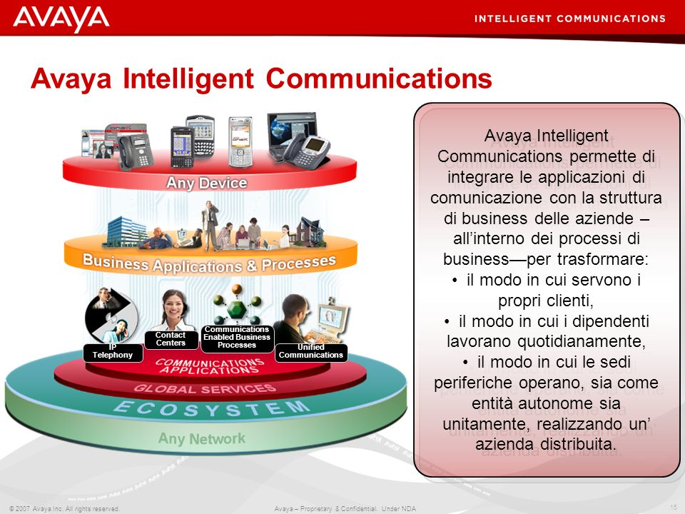 15 © 2007 Avaya Inc. All rights reserved. Avaya – Proprietary & Confidential. Under NDA Communications Enabled Business Processes Unified Communicatio