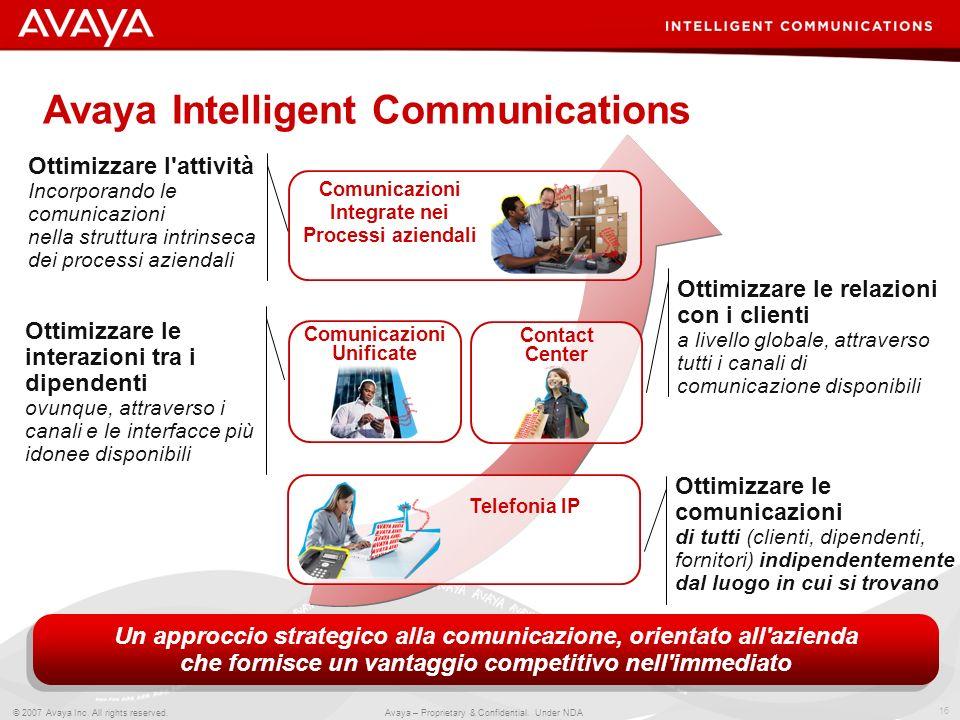 16 © 2007 Avaya Inc. All rights reserved. Avaya – Proprietary & Confidential. Under NDA Comunicazioni Unificate Telefonia IP Contact Center Comunicazi