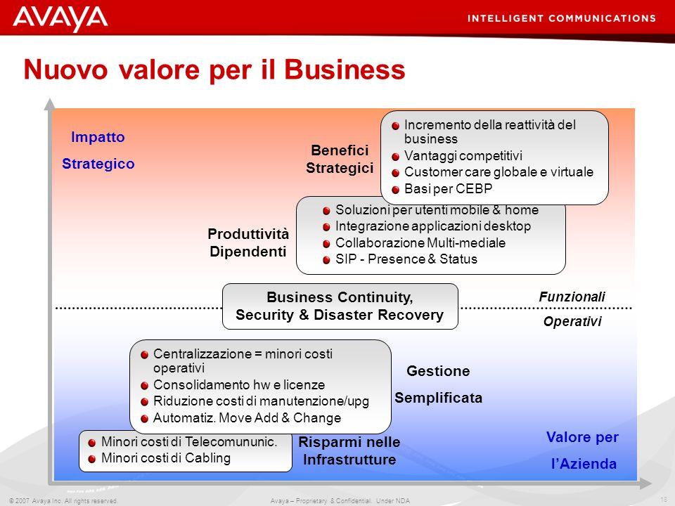 18 © 2007 Avaya Inc. All rights reserved. Avaya – Proprietary & Confidential. Under NDA Funzionali Operativi Nuovo valore per il Business Impatto Stra