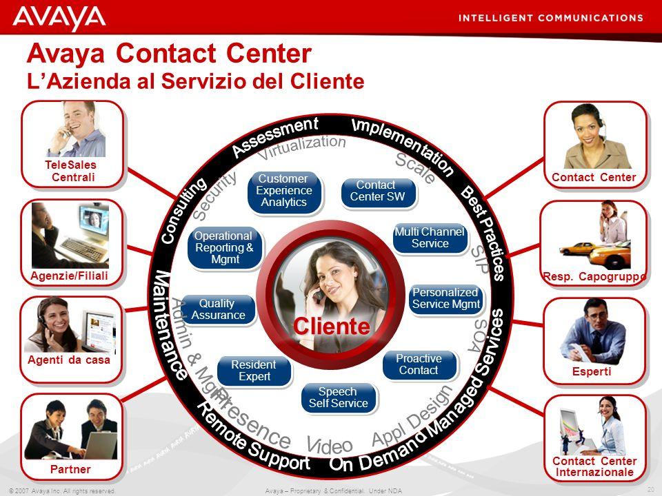 20 © 2007 Avaya Inc. All rights reserved. Avaya – Proprietary & Confidential. Under NDA Avaya Contact Center LAzienda al Servizio del Cliente Partner