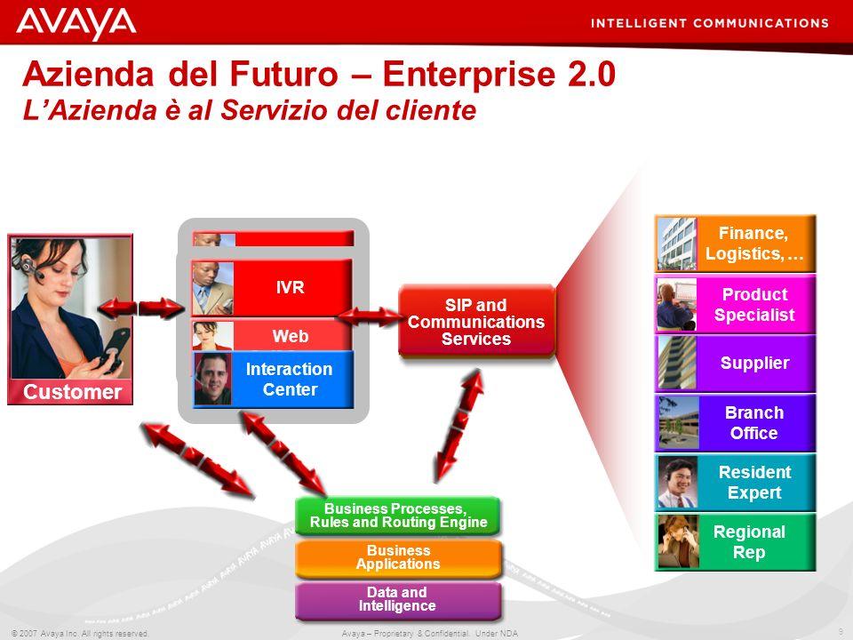 9 © 2007 Avaya Inc. All rights reserved. Avaya – Proprietary & Confidential. Under NDA IVR Web Self-Serve Azienda del Futuro – Enterprise 2.0 LAzienda