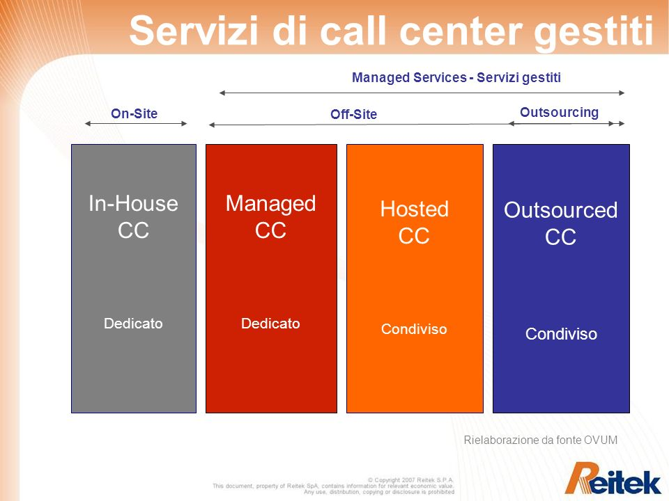 In-House CC Dedicato Managed CC Dedicato Hosted CC Condiviso On-Site Off-Site Managed Services - Servizi gestiti Outsourced CC Condiviso Outsourcing S