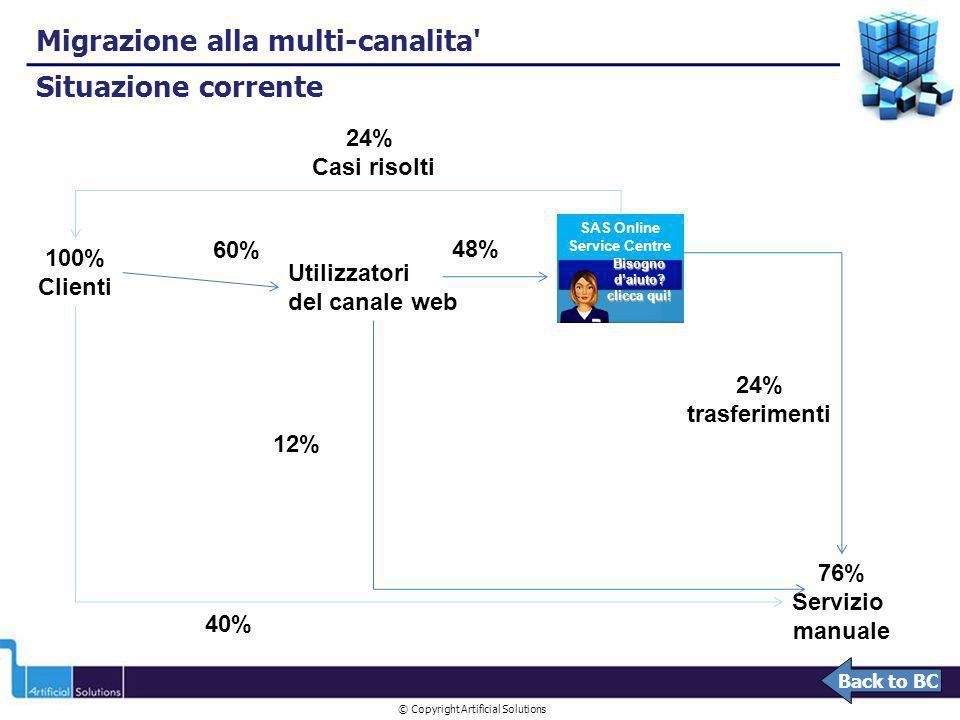 © Copyright Artificial Solutions SAS Online Service Centre Utilizzatori del canale web 48% 24% Casi risolti 100% Clienti 60% 76% Servizio manuale 40%