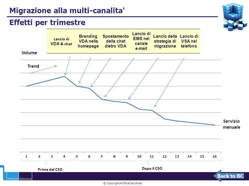 © Copyright Artificial Solutions Migrazione alla multi-canalita' Effetti per trimestre Prima del CSO Dopo il CSO Volume Servizio manuale Lancio di VDA