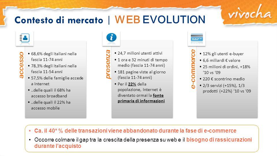 Contesto di mercato | WEB EVOLUTION Ca. il 40* % delle transazioni viene abbandonato durante la fase di e-commerce Occorre colmare il gap tra la cresc