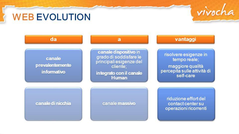 WEB EVOLUTION da canale prevalentemente informativo canale di nicchia a canale dispositivo in grado di soddisfare le principali esigenze del cliente;