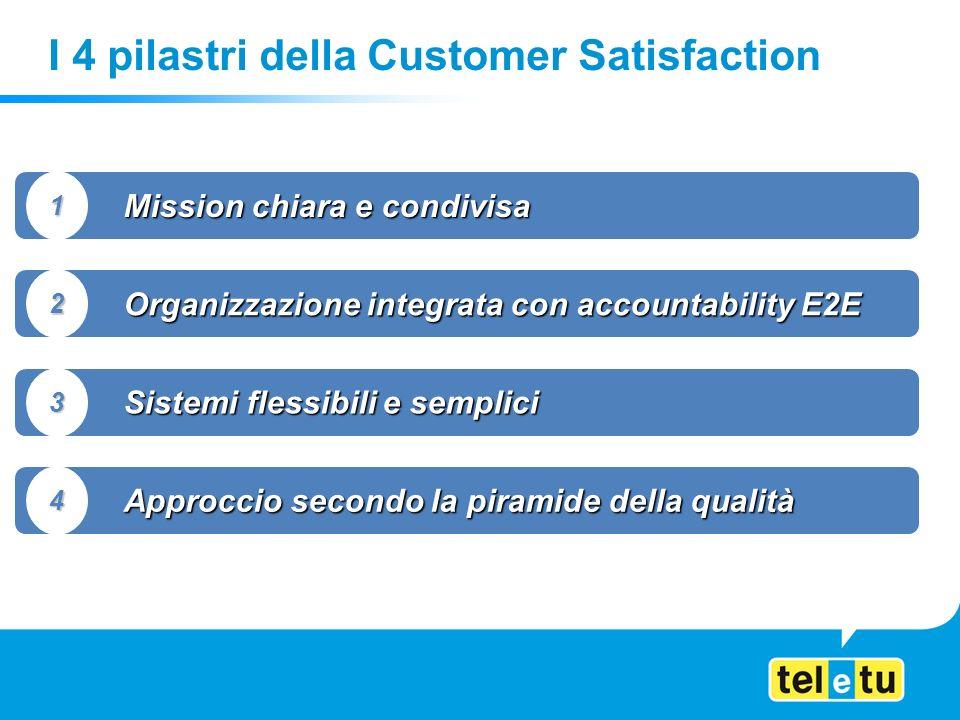 I 4 pilastri della Customer Satisfaction Mission chiara e condivisa 1 Organizzazione integrata con accountability E2E 2 Sistemi flessibili e semplici 3 Approccio secondo la piramide della qualità 4