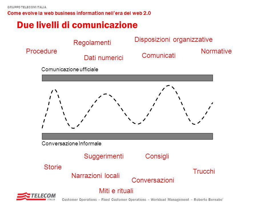GRUPPO TELECOM ITALIA Come evolve la web business information nellera del web 2.0 Customer Operations – Fixed Customer Operations – Workload Management – Roberto Bernabo una piattaforma di relazione e di relazioni